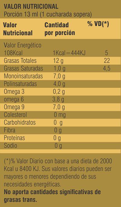 aceite_valornutricional